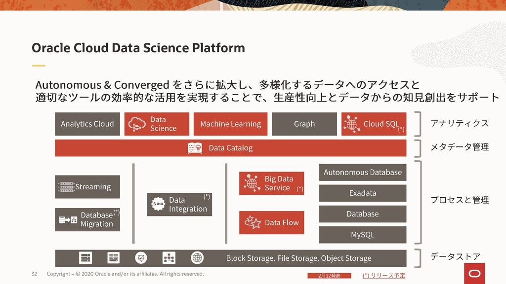 Oracle Cloud Data Science Platform 32 Copyright...