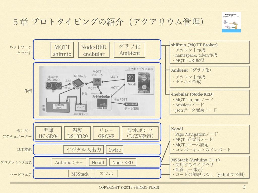 COPYRIGHT ©2019 SHINGO FUKUI ̑ষ ϓϩτλΠϐϯάͷհʢΞΫΞ...
