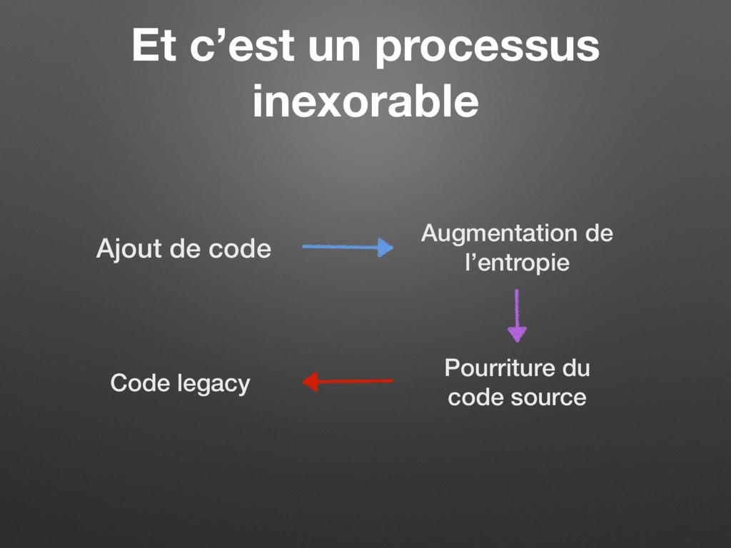 Et c'est un processus inexorable Ajout de code ...
