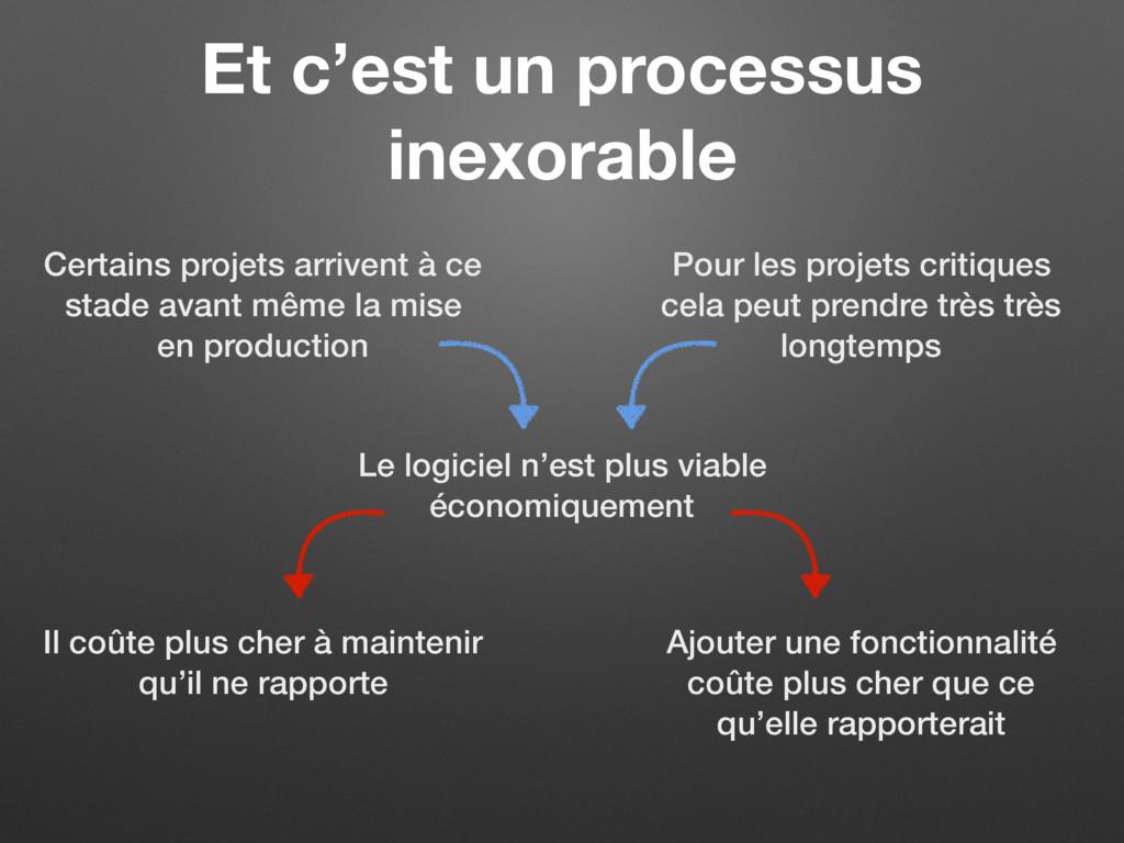 Et c'est un processus inexorable Le logiciel n'...