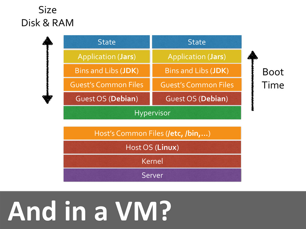 And in a VM? Hypervisor Guest O...