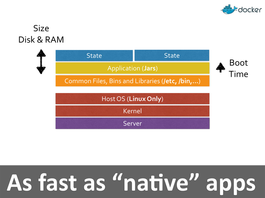 """As fast as """"naMve"""" apps Boot ..."""