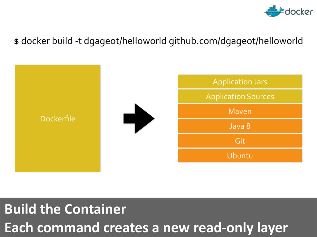 Dockerfile 	