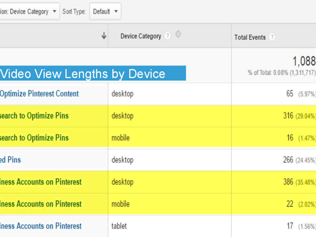Video View Lengths by Device