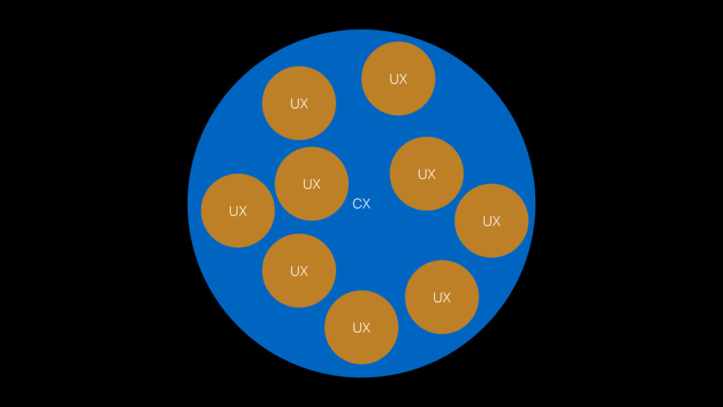CX UX UX UX UX UX UX UX UX UX