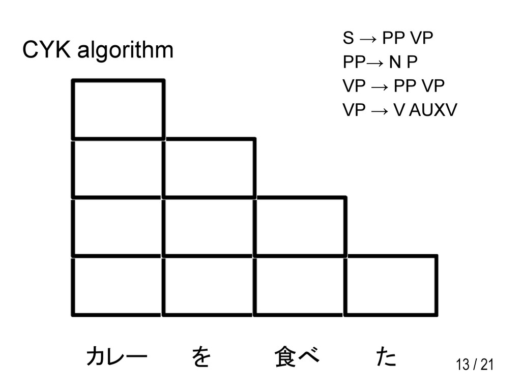 13 / 21 カレー を 食べ た S → PP VP PP→ N P VP → PP VP...