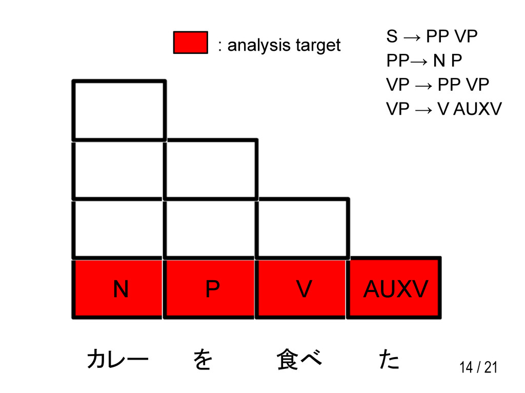 14 / 21 N P V AUXV カレー を 食べ た S → PP VP PP→ N P...