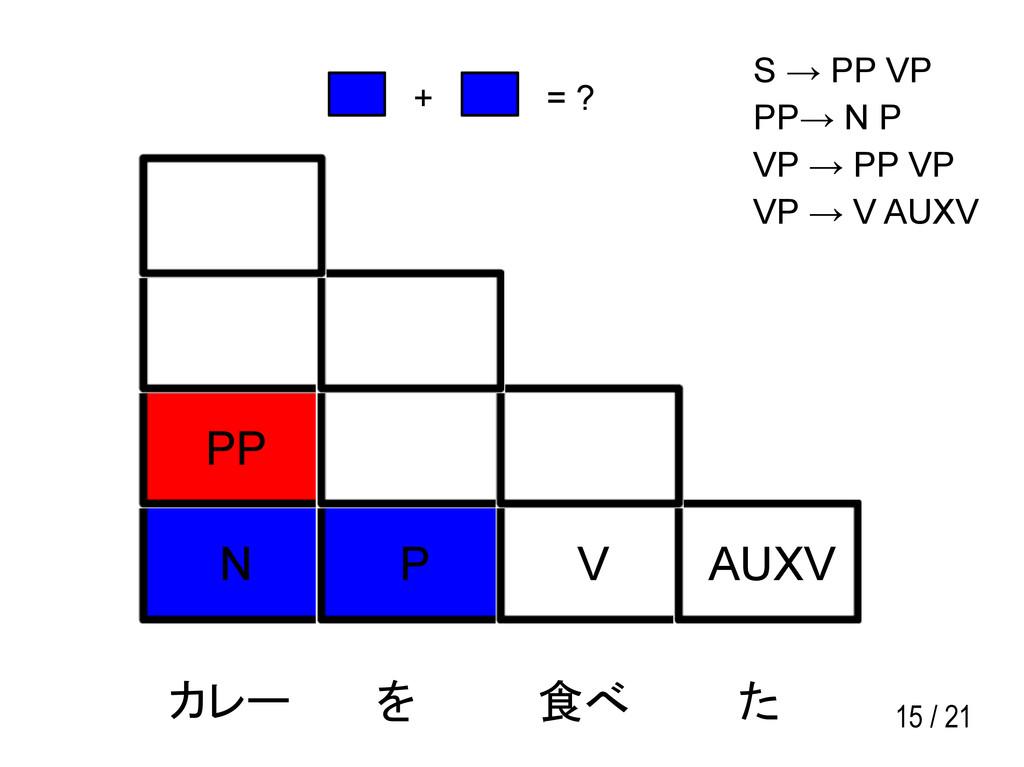 15 / 21 N P V AUXV PP カレー を 食べ た S → PP VP PP→ ...