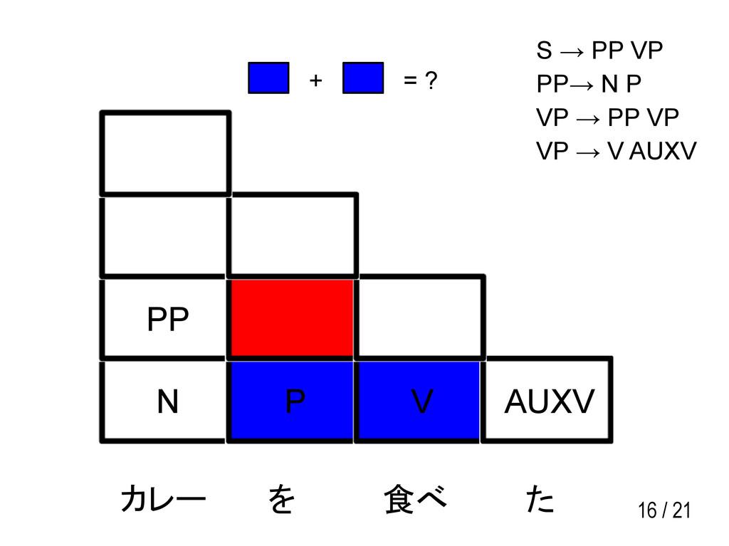 16 / 21 N P V AUXV PP カレー を 食べ た S → PP VP PP→ ...