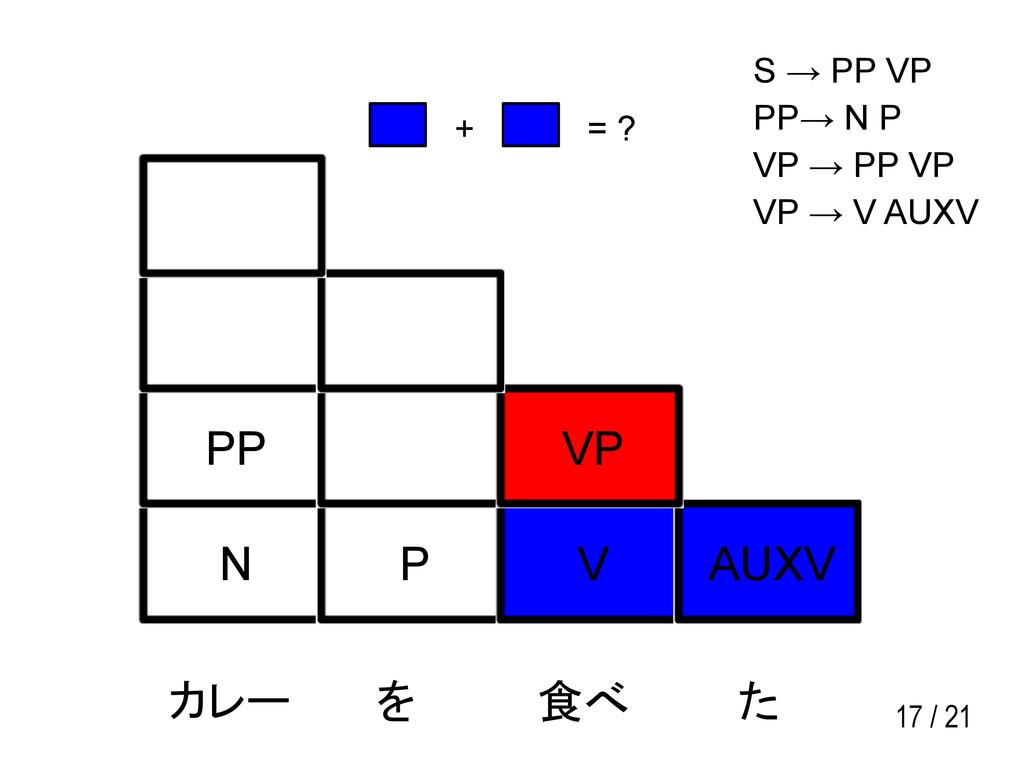 17 / 21 N P V AUXV PP VP カレー を 食べ た S → PP VP P...
