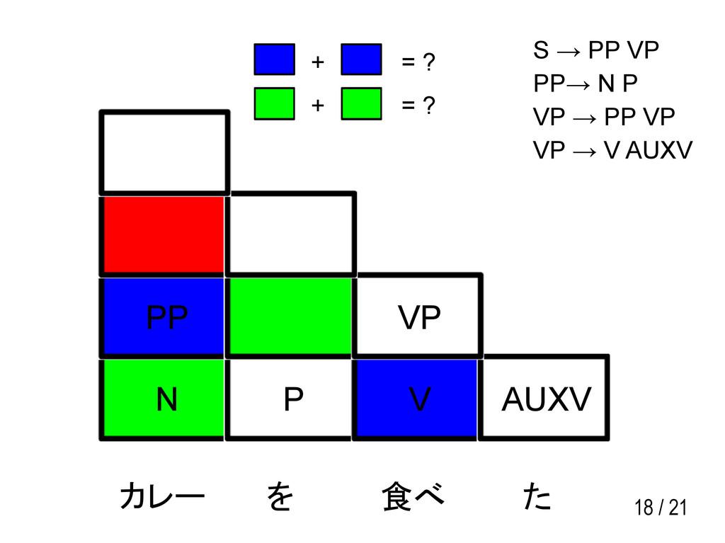 18 / 21 N P V AUXV PP VP カレー を 食べ た S → PP VP P...
