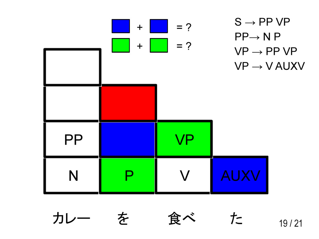 19 / 21 N P V AUXV PP VP カレー を 食べ た S → PP VP P...