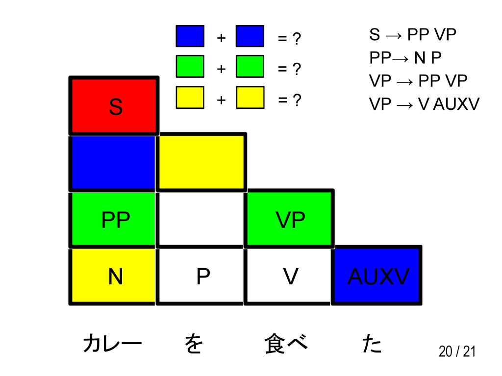 20 / 21 N P V AUXV PP VP S カレー を 食べ た S → PP VP...