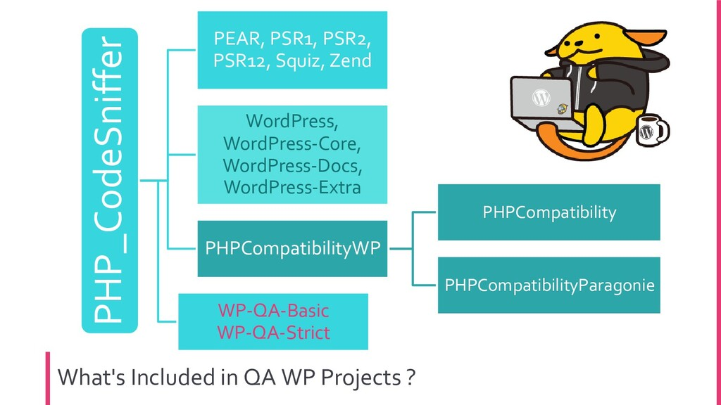 What's Included in QA WP Projects ? PHP_CodeSni...