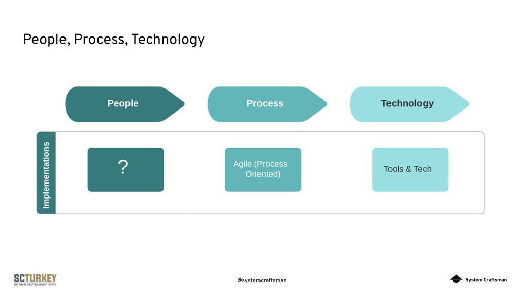 @systemcraftsman People, Process, Technology