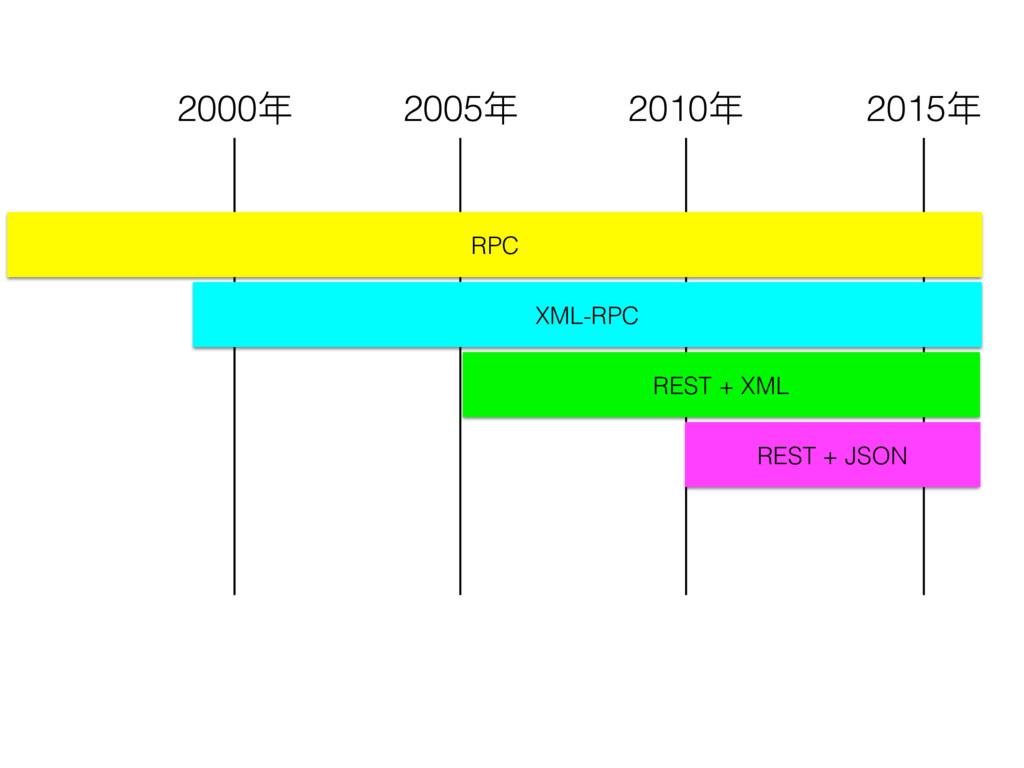 RPC XML-RPC REST + XML REST + JSON 2000年年 2005年...