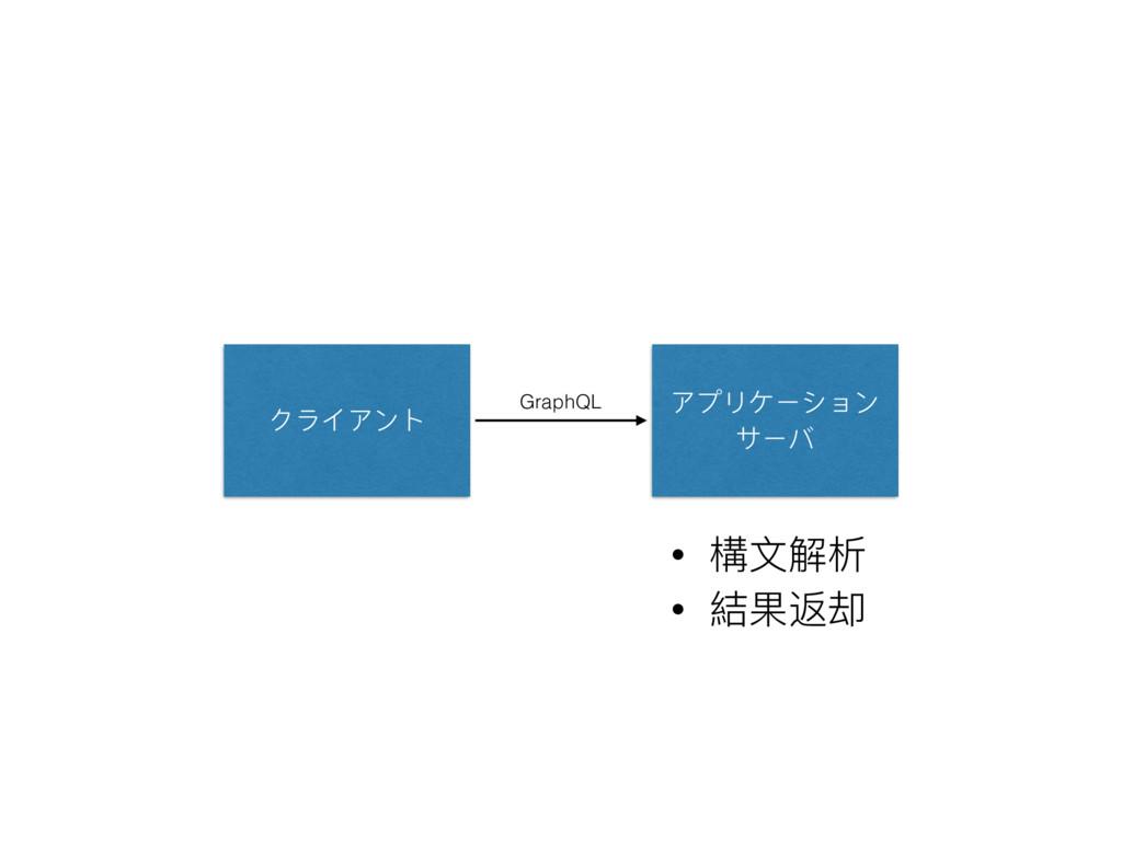 クライアント アプリケーション サーバ • 構⽂文解析 • 結果返却 GraphQL