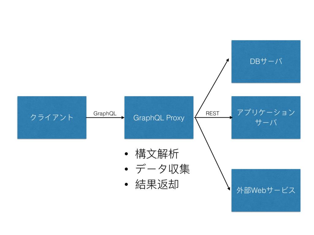 クライアント アプリケーション サーバ GraphQL Proxy • 構⽂文解析 • データ...
