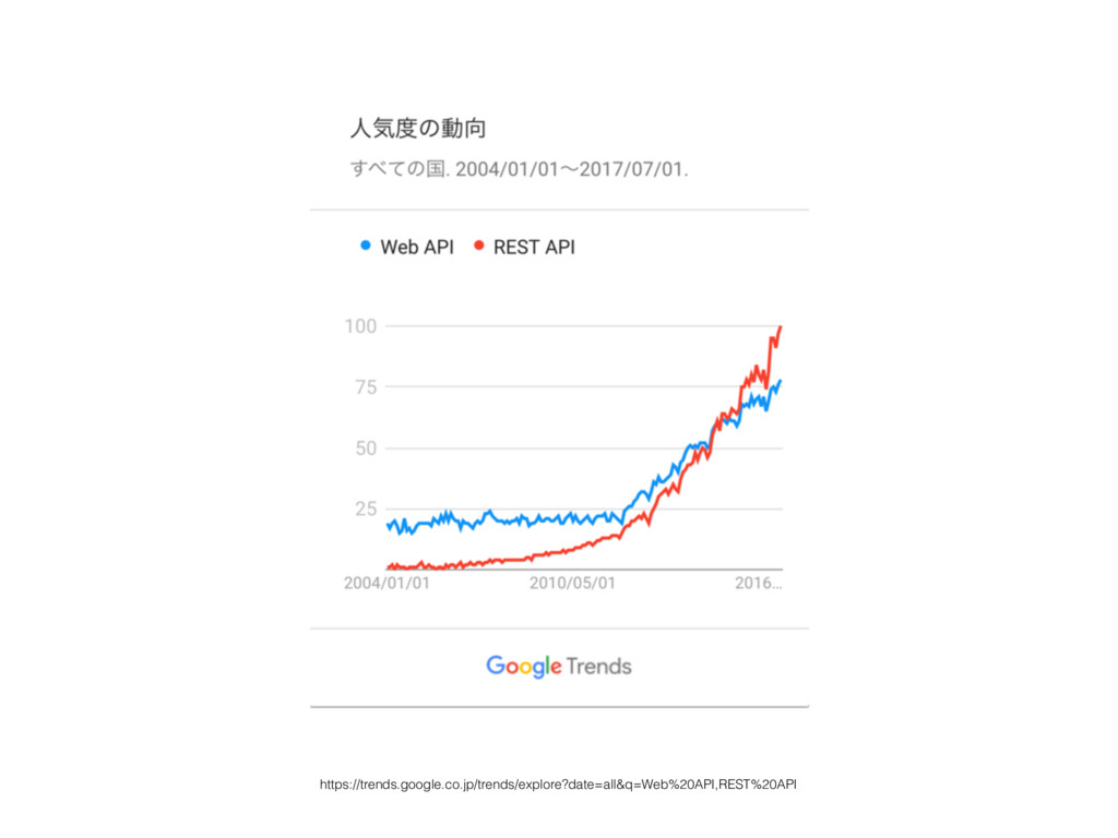 https://trends.google.co.jp/trends/explore?date...