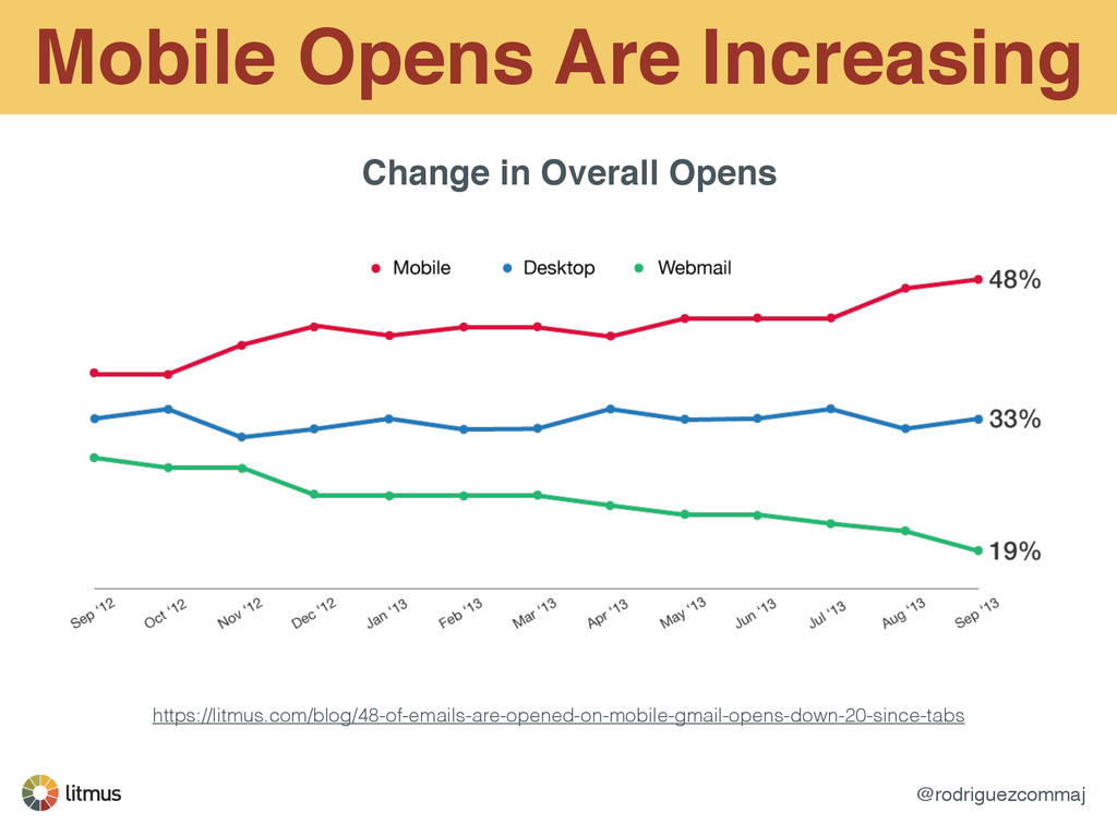 @rodriguezcommaj Mobile Opens Are Increasing ht...