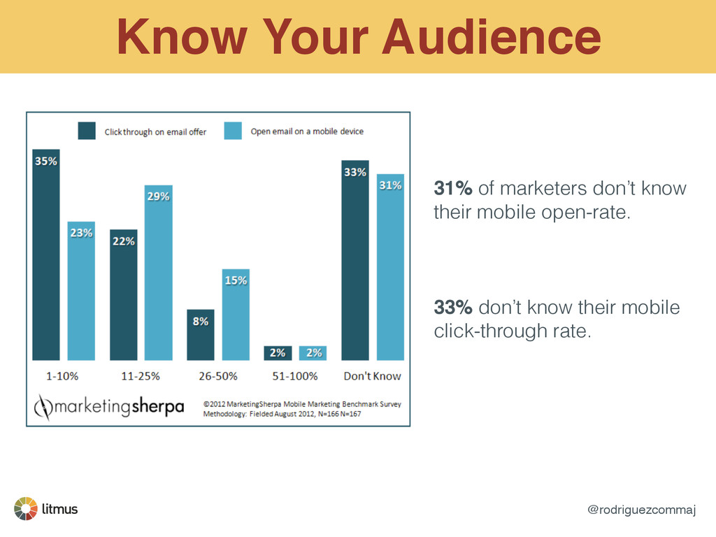 @rodriguezcommaj Know Your Audience 31% of mark...