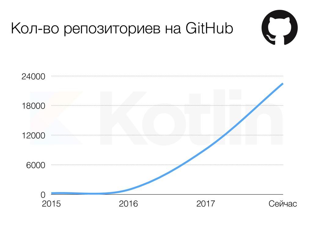 Кол-во репозиториев на GitHub 0 6000 12000 1800...