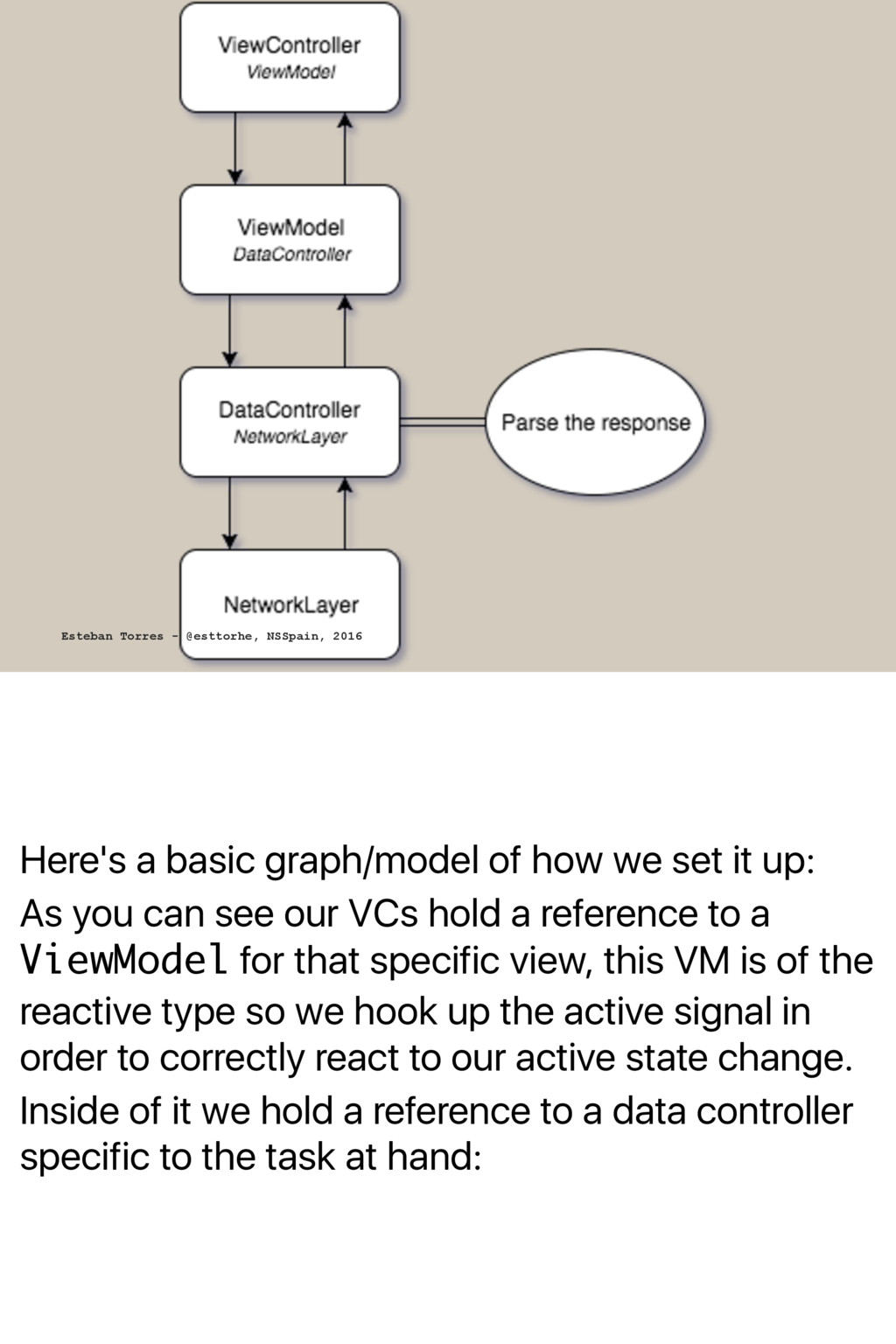 Here's a basic graph/model of how we set it up:...