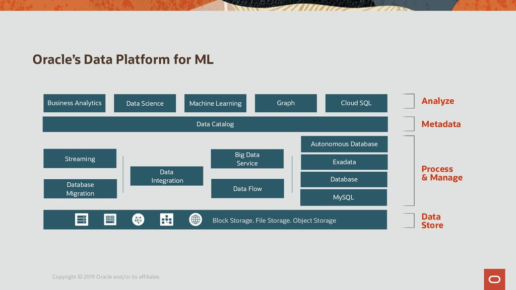 Oracle's Data Platform for ML Copyright © 2019 ...