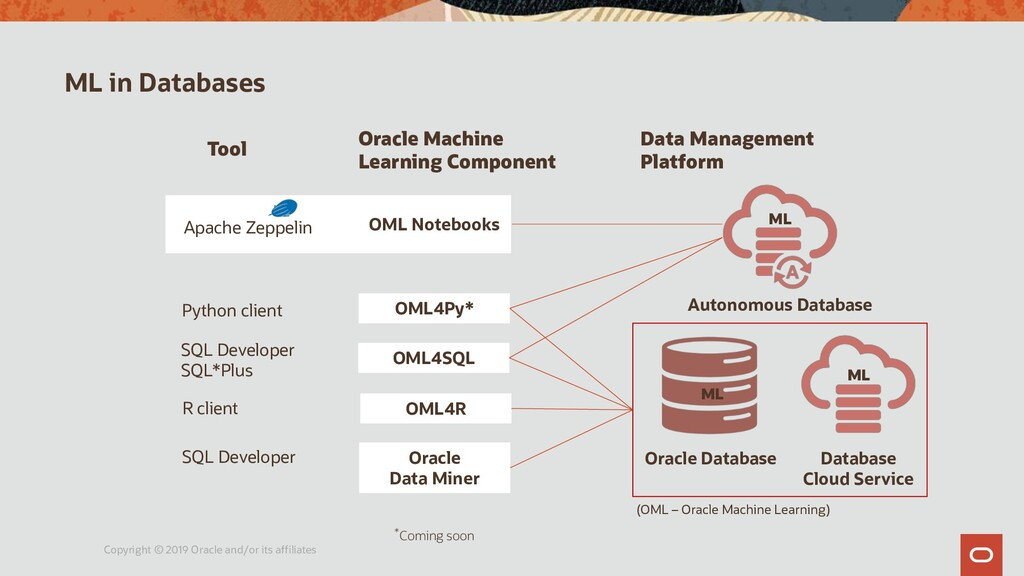 ML in Databases Copyright © 2019 Oracle and/or ...