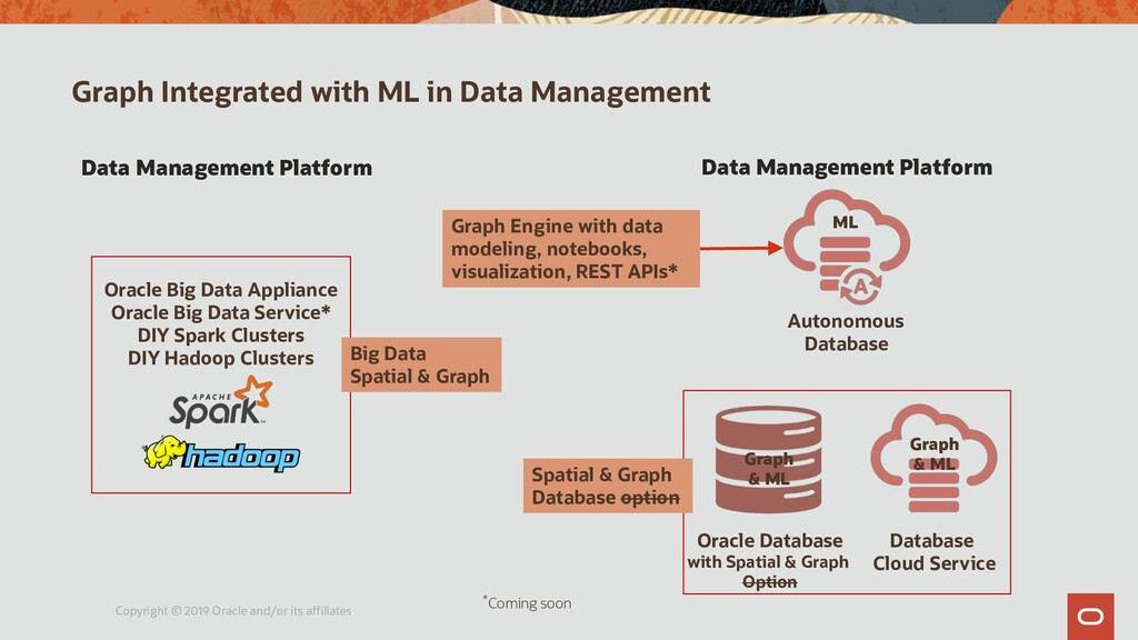 Graph Integrated with ML in Data Management Cop...