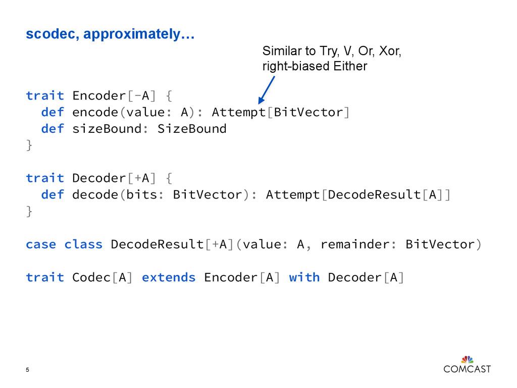 scodec, approximately… 5 trait Encoder[-A] { de...