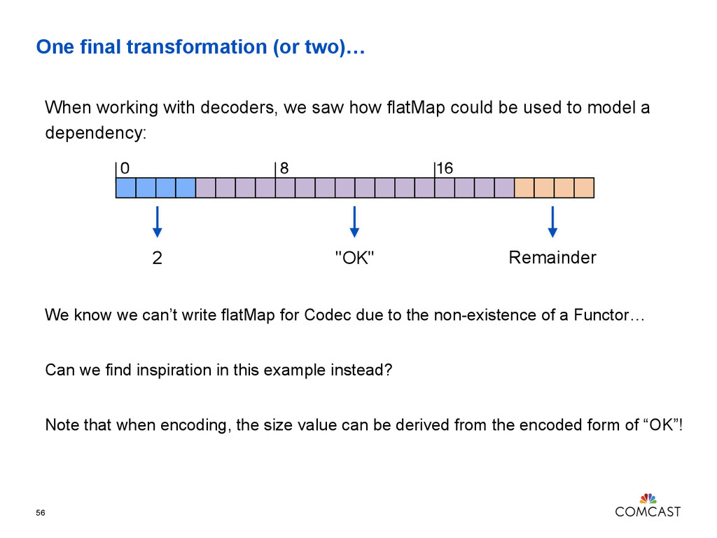 One final transformation (or two)… 56 2 0 8 16 ...