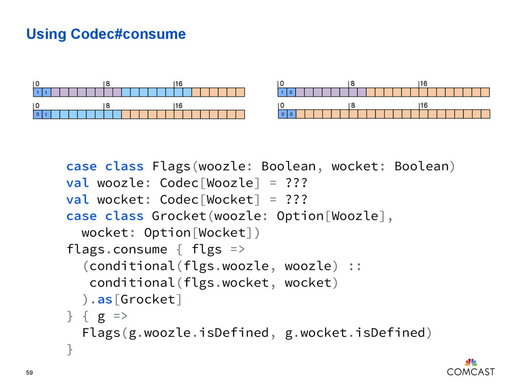 Using Codec#consume 59 case class Flags(woozle:...
