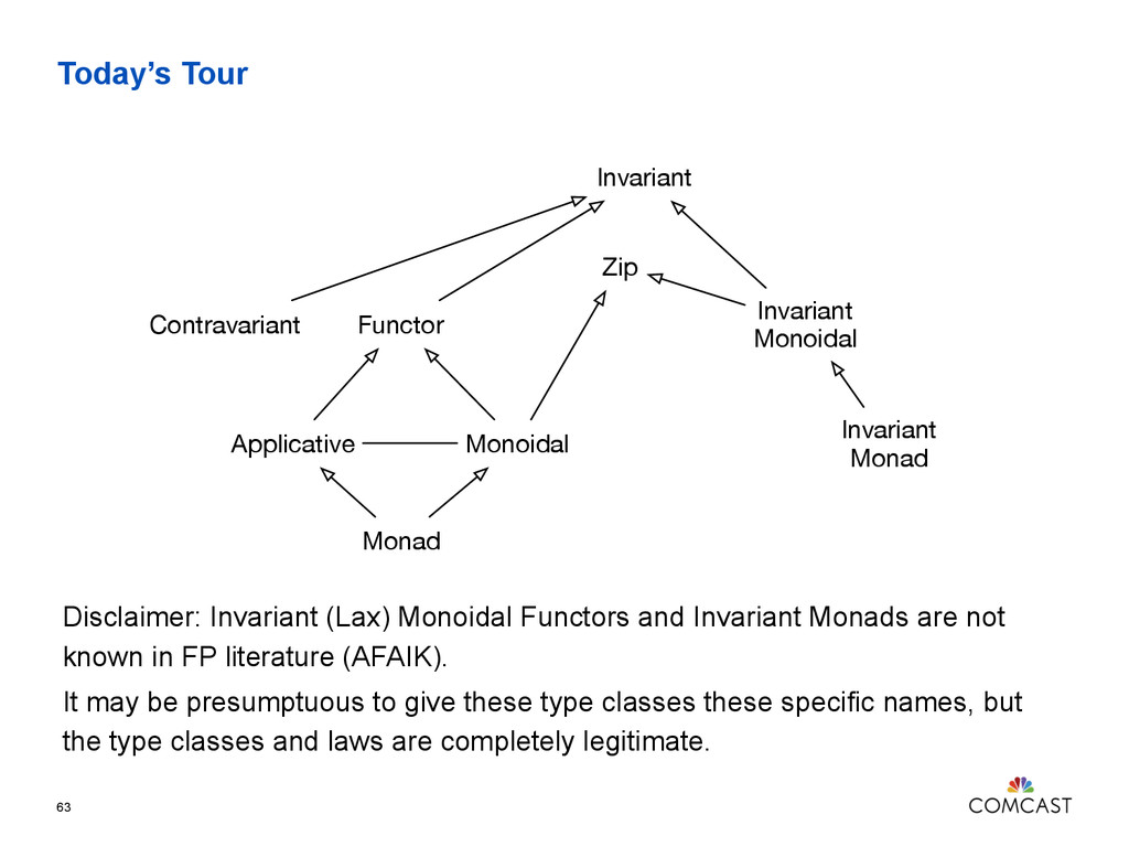 Today's Tour 63 Invariant Contravariant Functor...