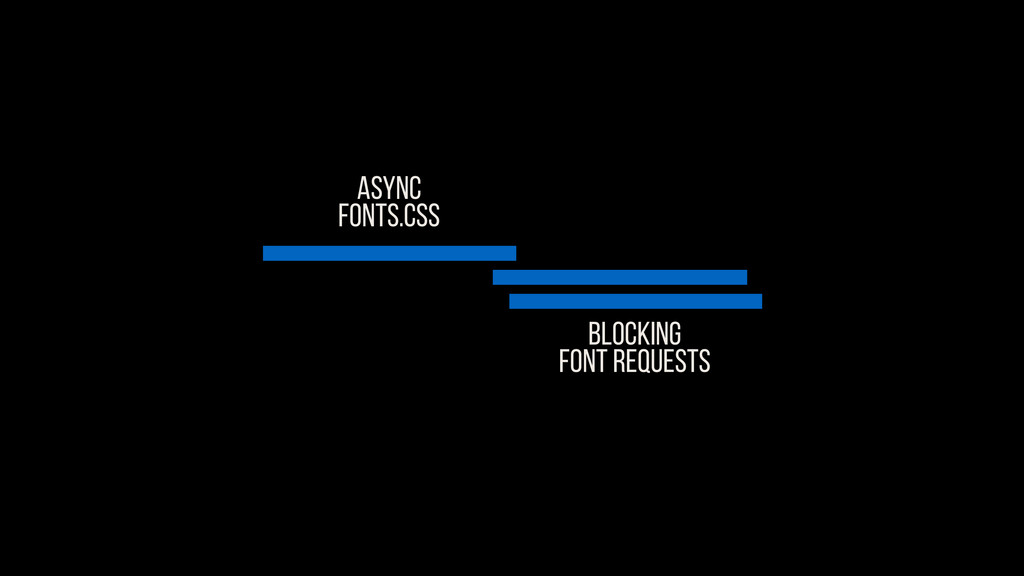 ASYNC FONTS.CSS Blocking FONT REQUESTS