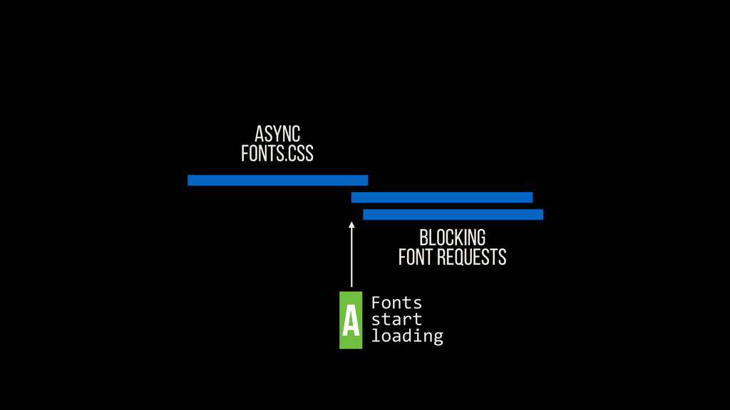 ASYNC FONTS.CSS Blocking FONT REQUESTS A Fonts	...