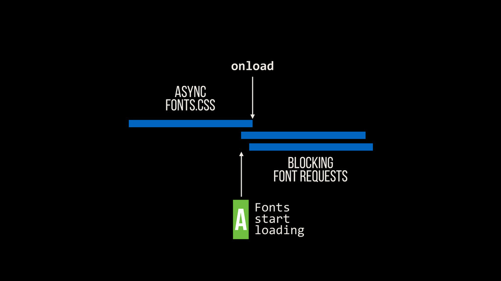 ASYNC FONTS.CSS Blocking FONT REQUESTS onload A...