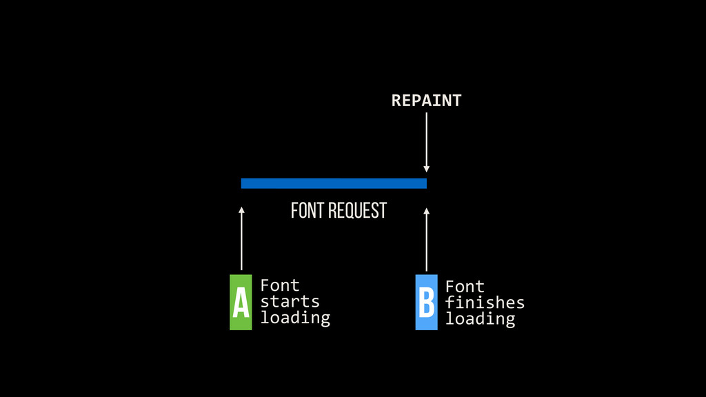 FONT REQUEST REPAINT Font	