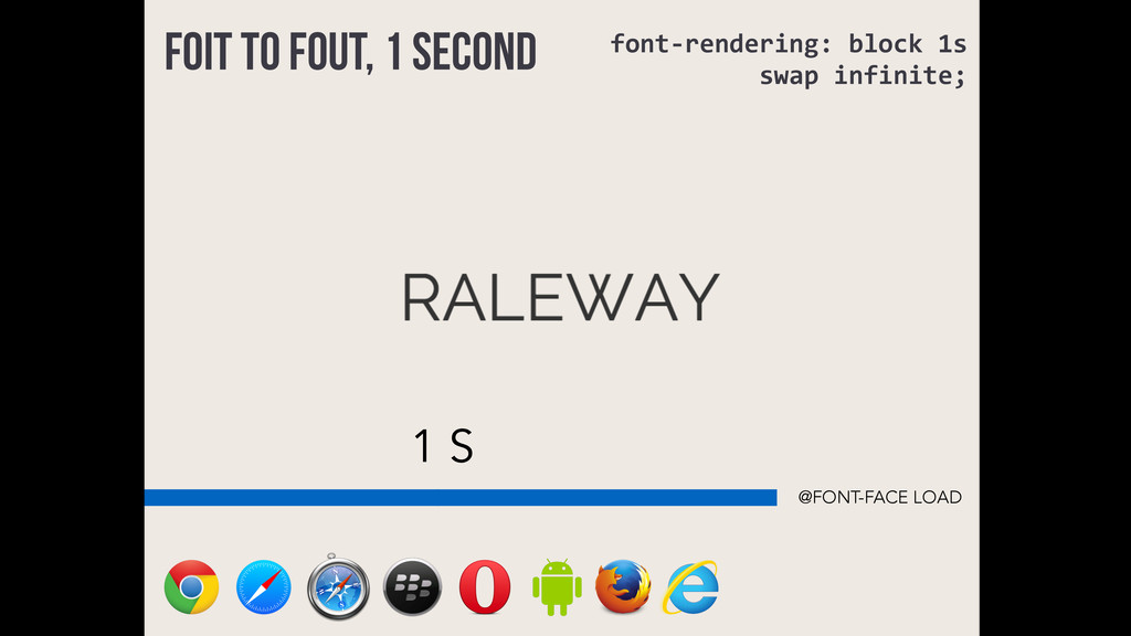 1 S FOIT to FOUT, 1 second @FONT-FACE LOAD font...