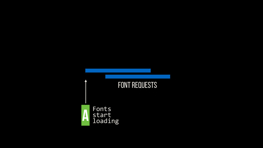 FONT REQUESTS A Fonts	