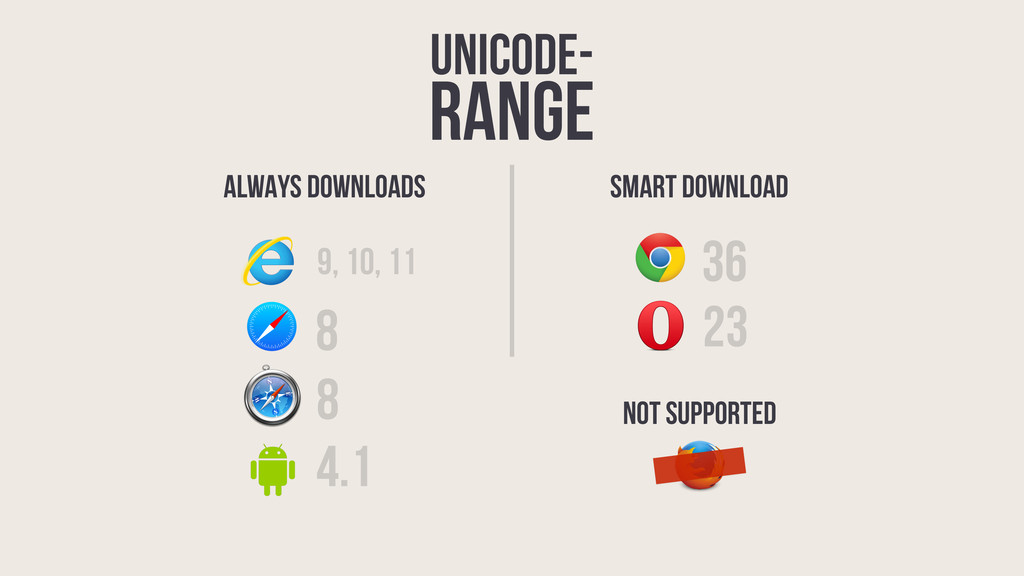 unicode- range 36 9, 10, 11 23 8 4.1 8 ALWAYS D...