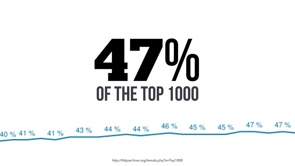 47% http://httparchive.org/trends.php?s=Top1000...