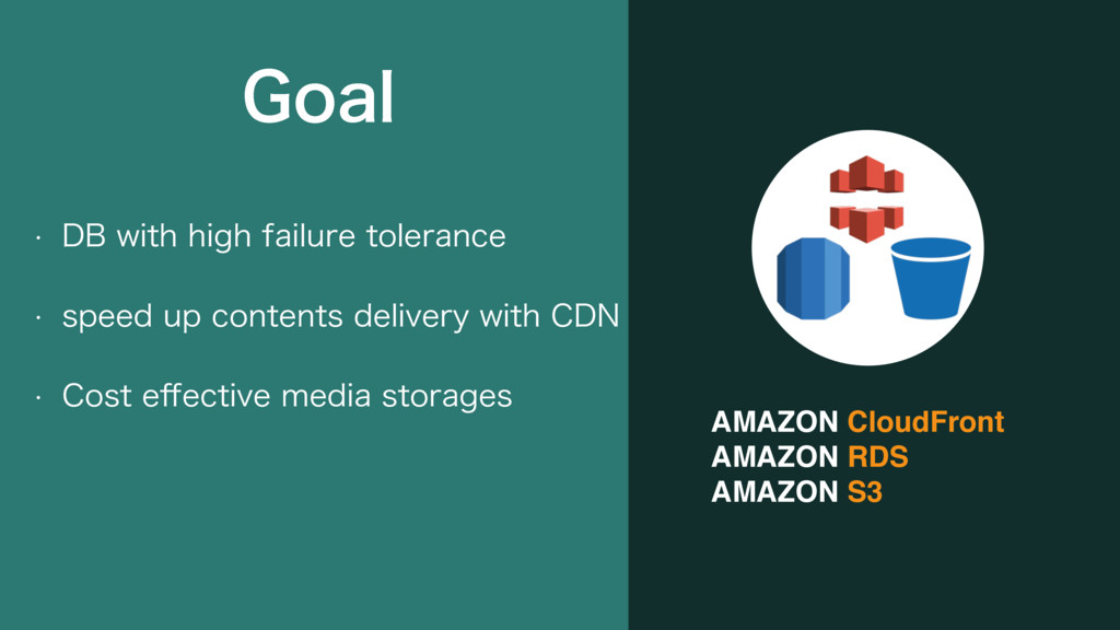 AMAZON CloudFront AMAZON RDS AMAZON S3 w %#XJU...