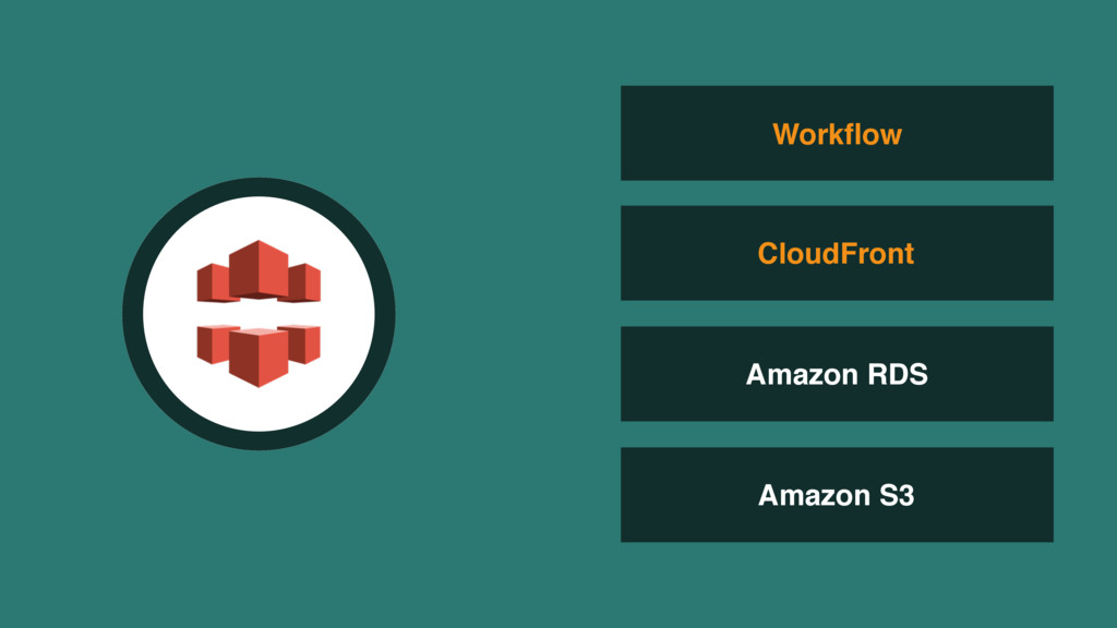 Amazon RDS Amazon S3 Workflow CloudFront