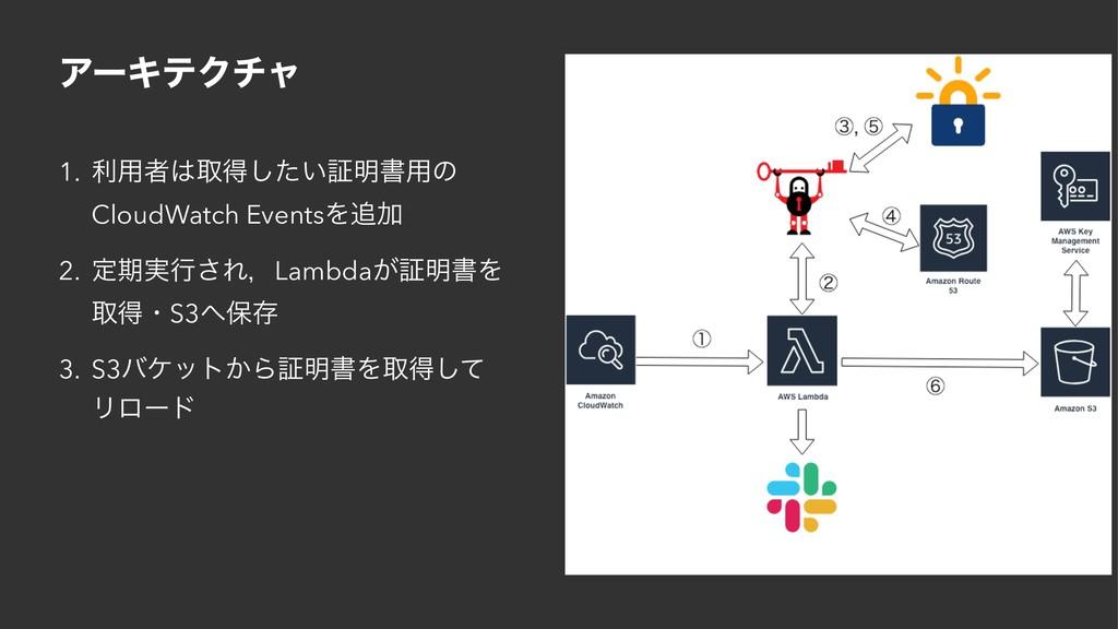 ΞʔΩςΫνϟ 1. ར༻ऀऔಘ͍ͨ͠ূ໌ॻ༻ͷ CloudWatch EventsΛՃ ...