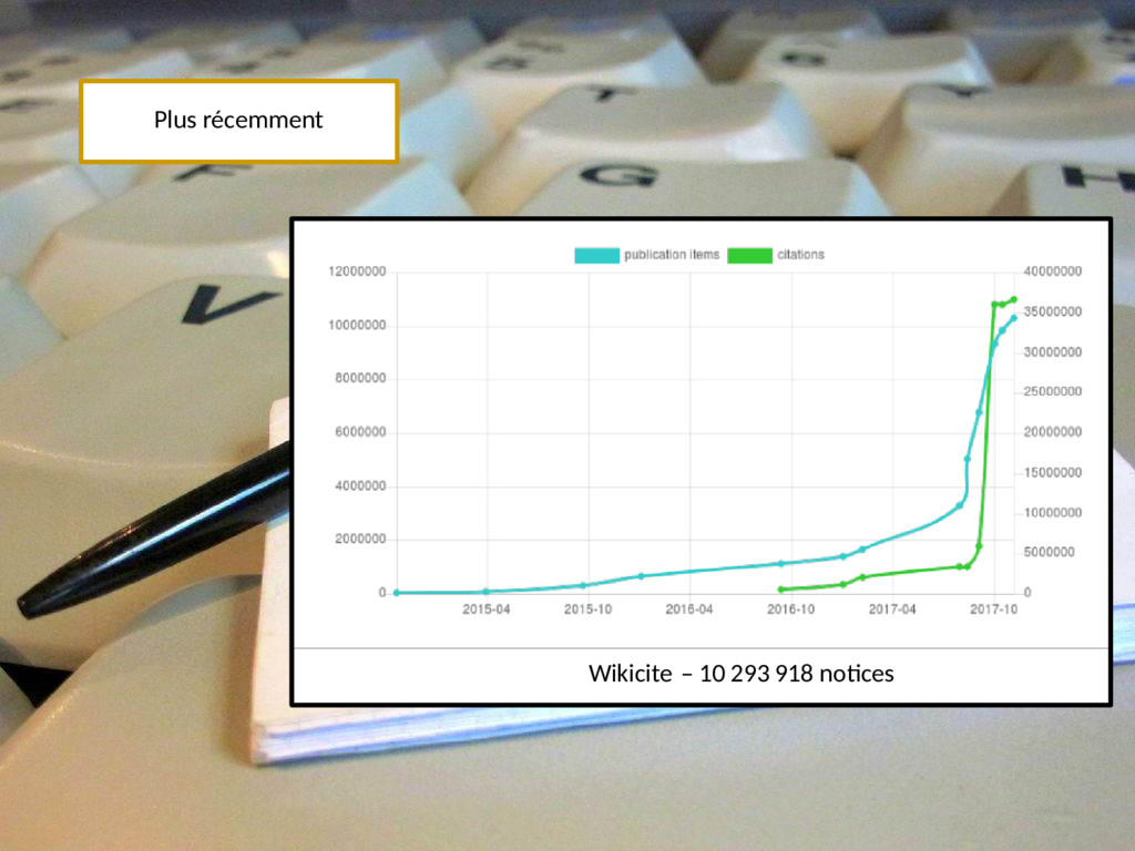 Plus récemment Wikicite – 10293918 notices