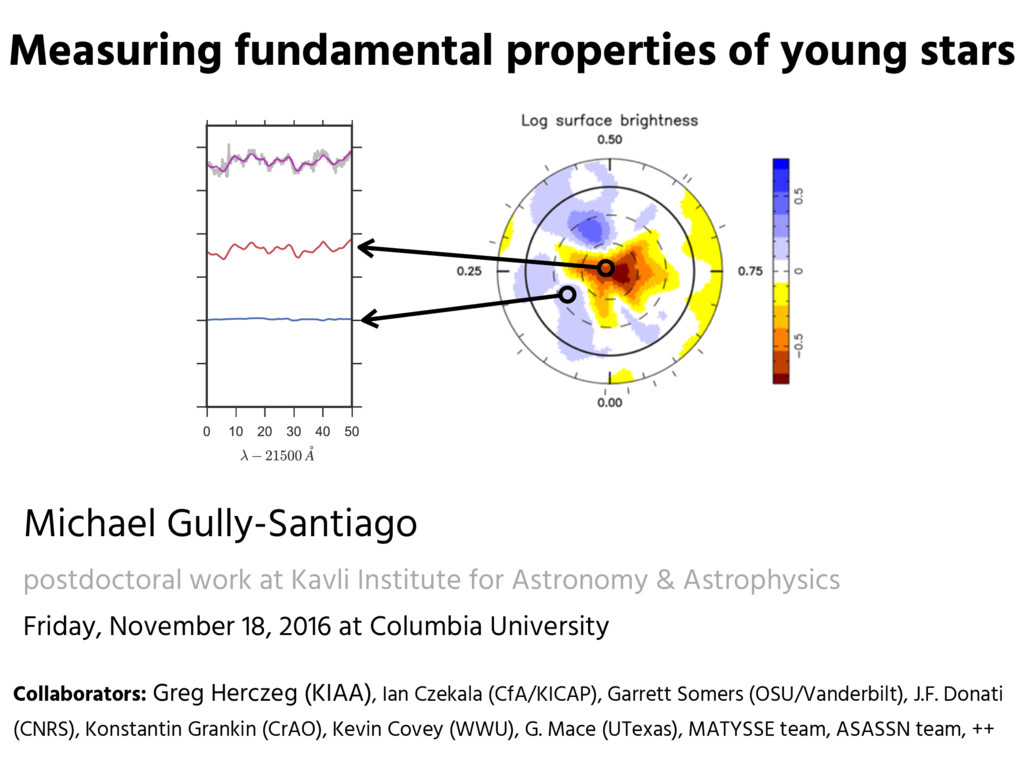 Measuring fundamental properties of young stars...