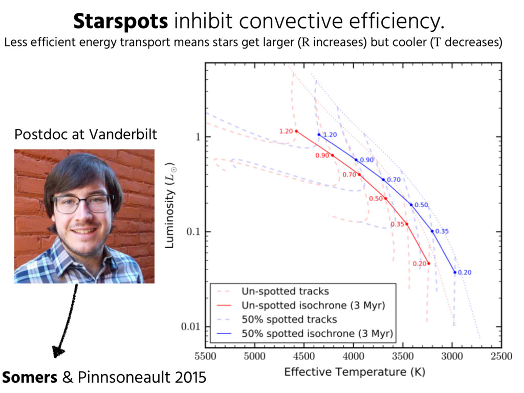 Starspots inhibit convective efficiency. Somers...