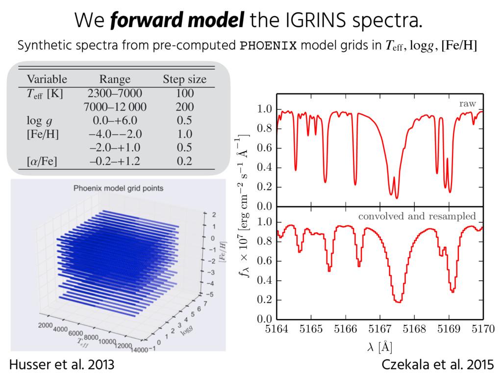 We forward model the IGRINS spectra. 0.0 0.2 0...
