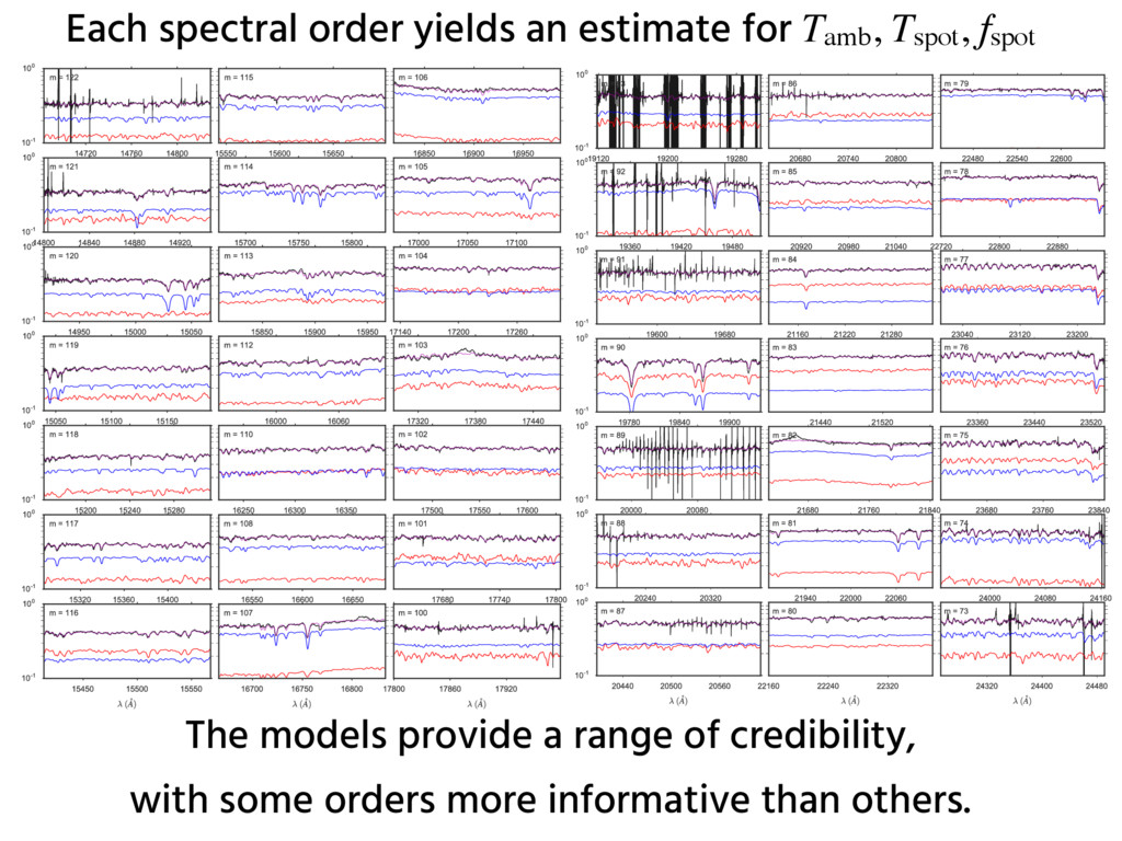 Each spectral order yields an estimate for Tamb...